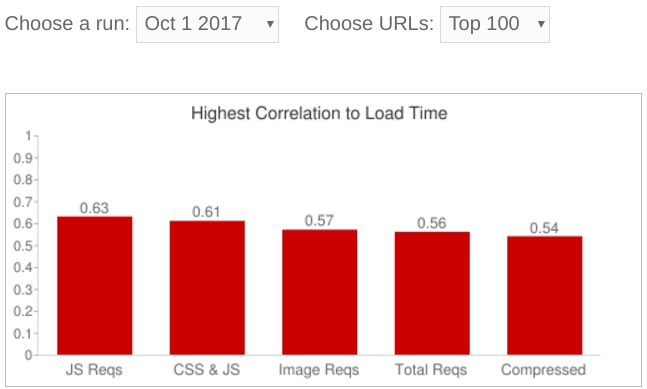 owl WECRA | Load Time Audit