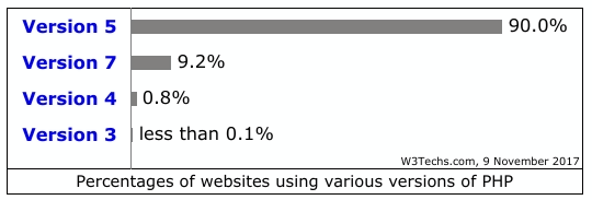 usage statistics and market share of PHP