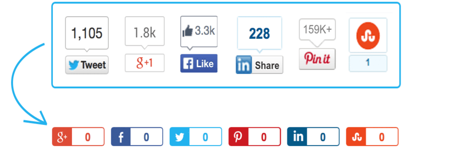 How to fix any SOCIAL SHARE button added load time