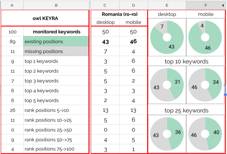 Case Study - owl KEYRA - valued insights with GRAPH for our customers